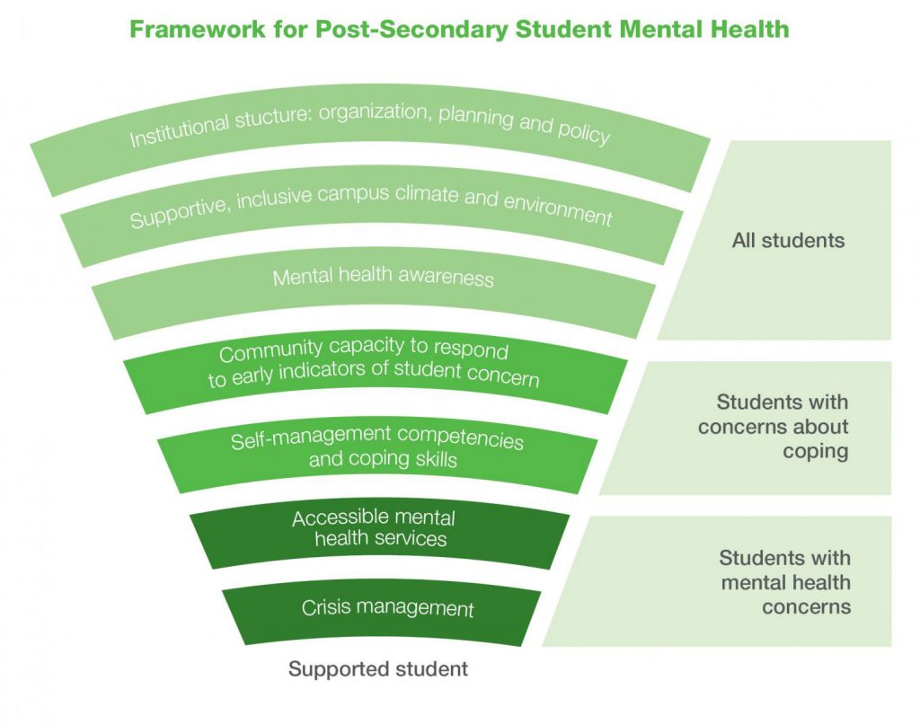 """An infographic labelled, """"Framework for Post-Secondary Student Mental Health."""" The infographic depicts the layers of supports required to support a student. Starting with supports that target students with mental health concerns, these supports include crisis management and accessible mental health services. The next layer of supports are those that target students with concerns about coping, which includes self-management competencies and coping skills, as well as community capacity to respond to early indicators of student concern. The top layer of supports target all students and include mental health awareness, support, inclusive campus environment, and institutional structure: organization, planning and policy."""